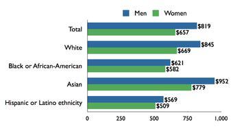 Gender and race discrimination essay